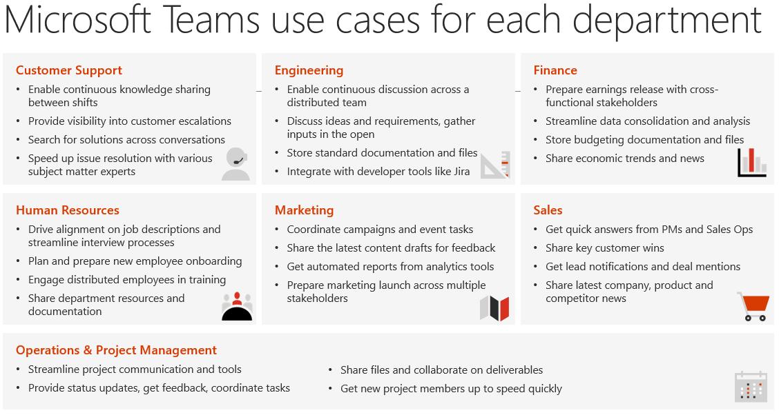 Microsoft Teams Uses